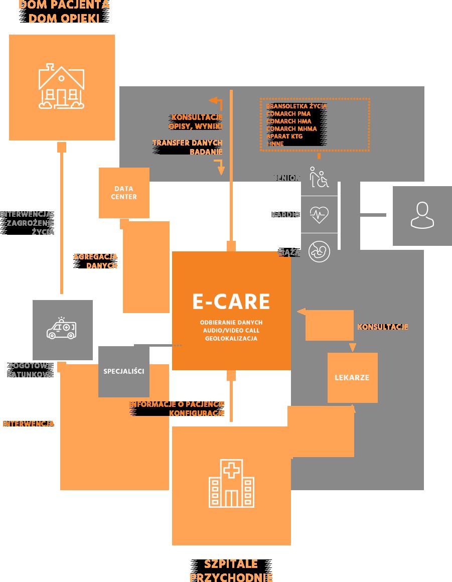 Oprogramowanie medyczne dla przychodni i szpitali