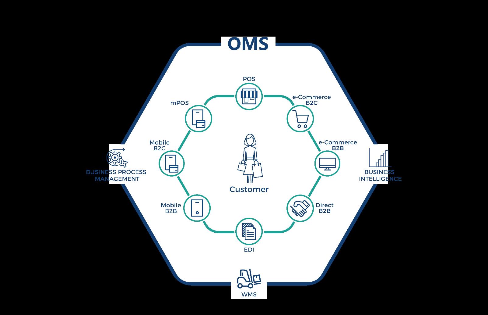 Schemat systemu zarządzania zamówieniami