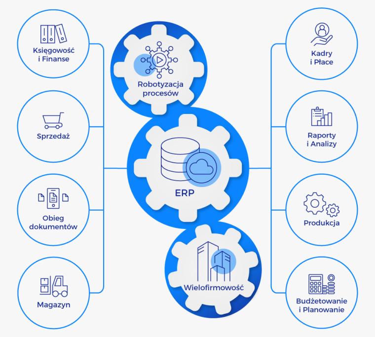 systemy ERP dla firm